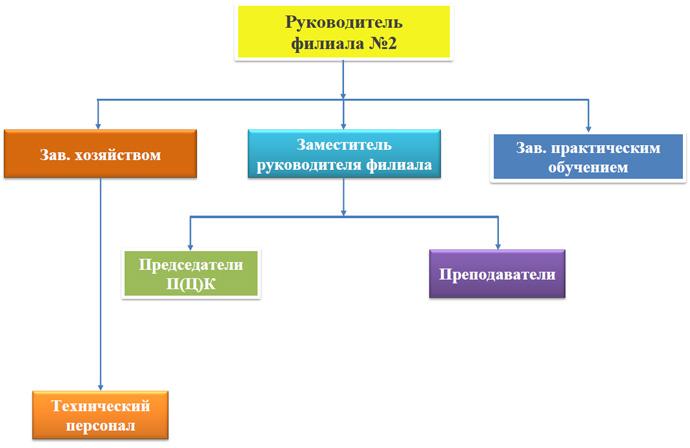 Организационно-административная структура управления